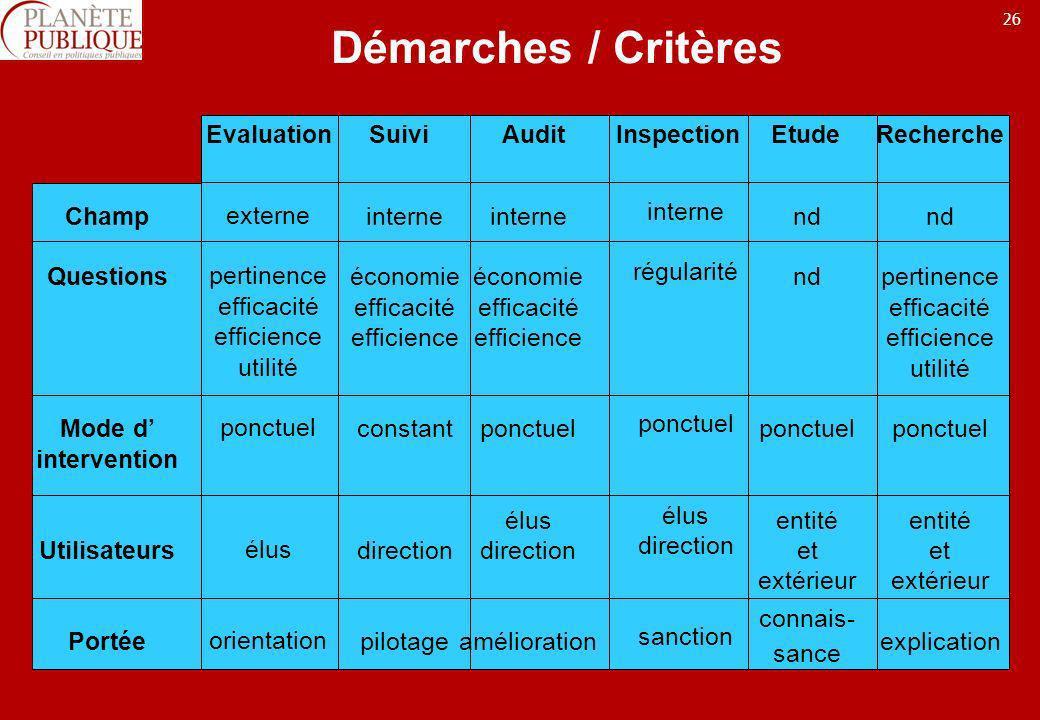 Evaluation Suivi Audit Inspection Etude Recherche