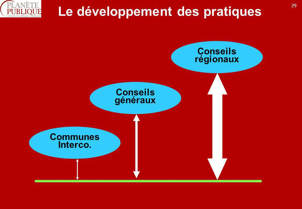 Le développement des pratiques