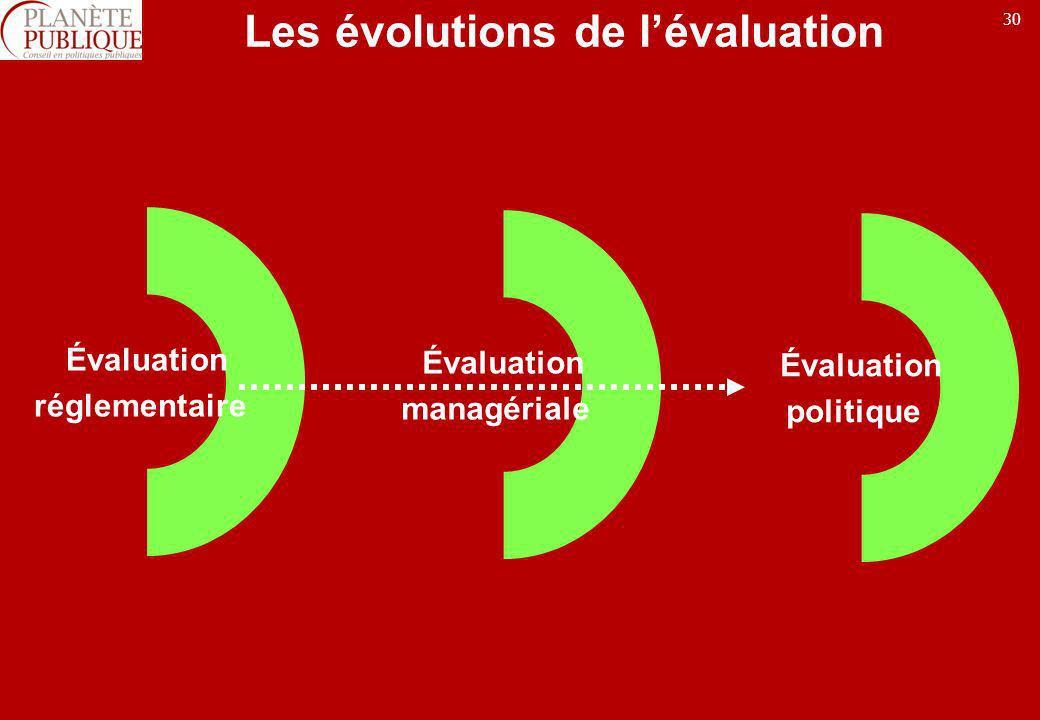 Les évolutions de l'évaluation