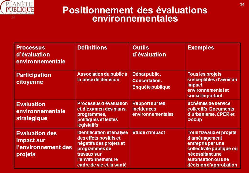 Positionnement des évaluations environnementales