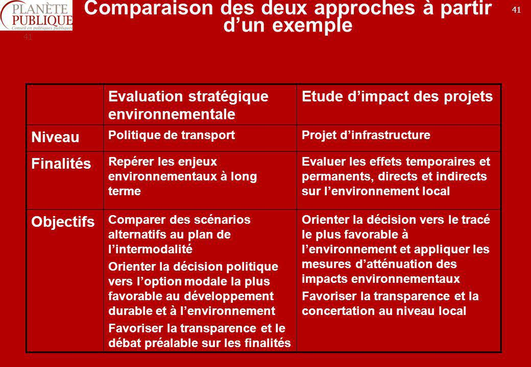 Comparaison des deux approches à partir d'un exemple