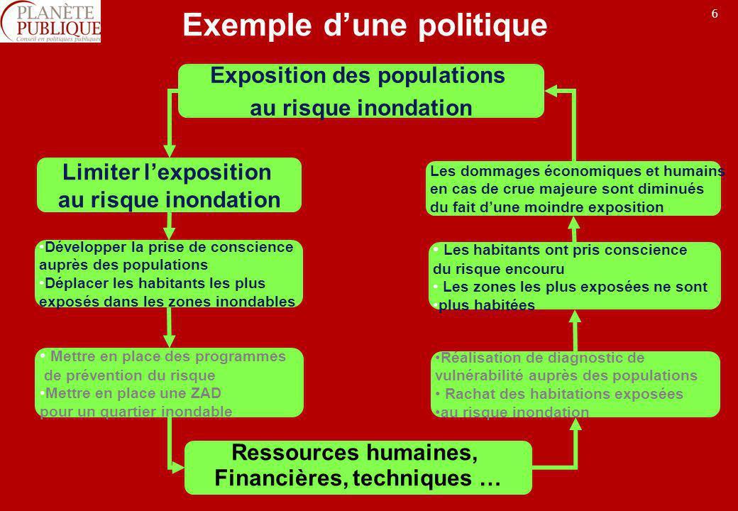 Exemple d'une politique