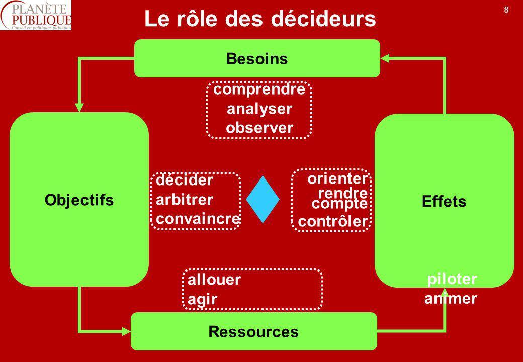Le rôle des décideurs Besoins comprendre analyser observer Objectifs