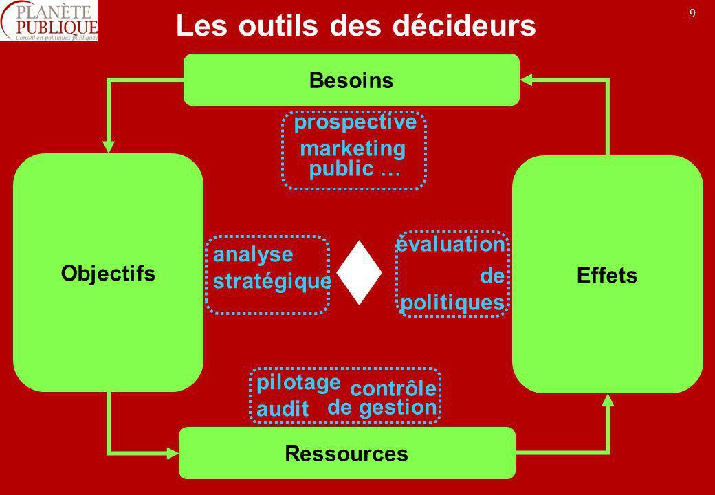 Les outils des décideurs