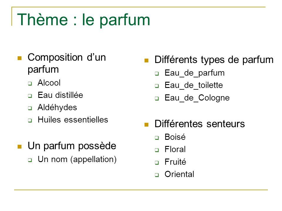 Thème : le parfum Composition d'un parfum Différents types de parfum