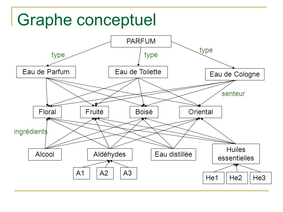Graphe conceptuel PARFUM type type type Eau de Parfum Eau de Toilette