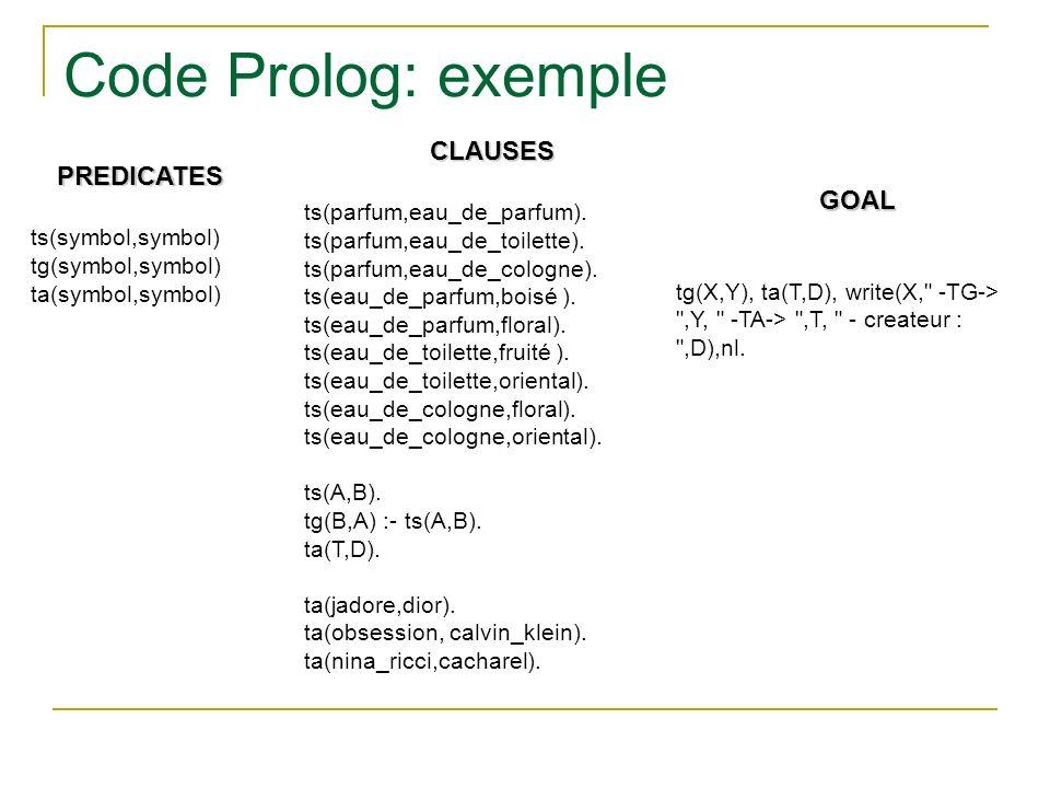 Code Prolog: exemple CLAUSES PREDICATES GOAL ts(parfum,eau_de_parfum).