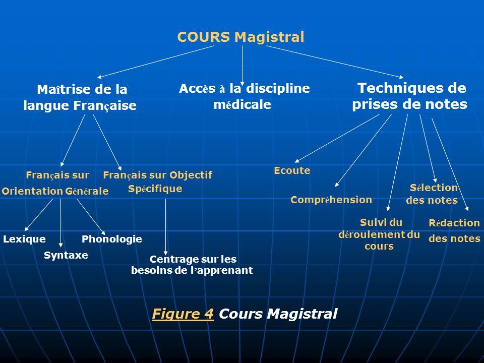 Français sur Orientation Générale Accès à la discipline médicale