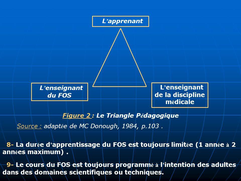 Figure 2 : Le Triangle Pédagogique