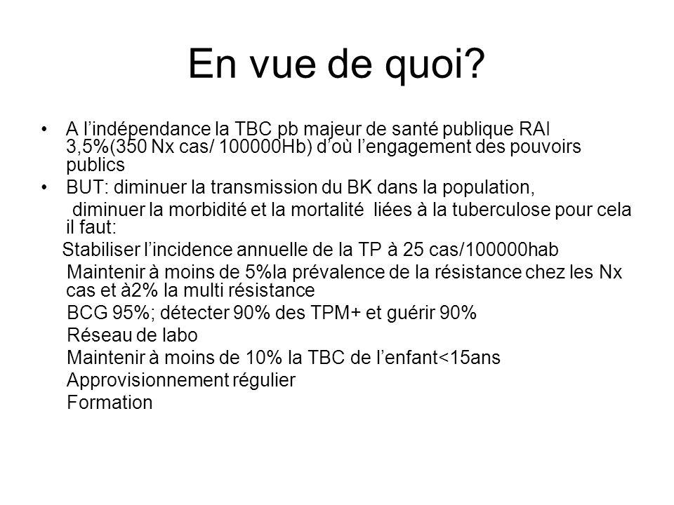 En vue de quoi A l'indépendance la TBC pb majeur de santé publique RAI 3,5%(350 Nx cas/ 100000Hb) d'où l'engagement des pouvoirs publics.