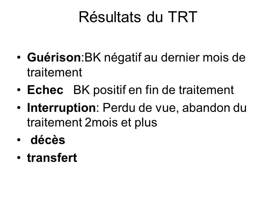 Résultats du TRT Guérison:BK négatif au dernier mois de traitement