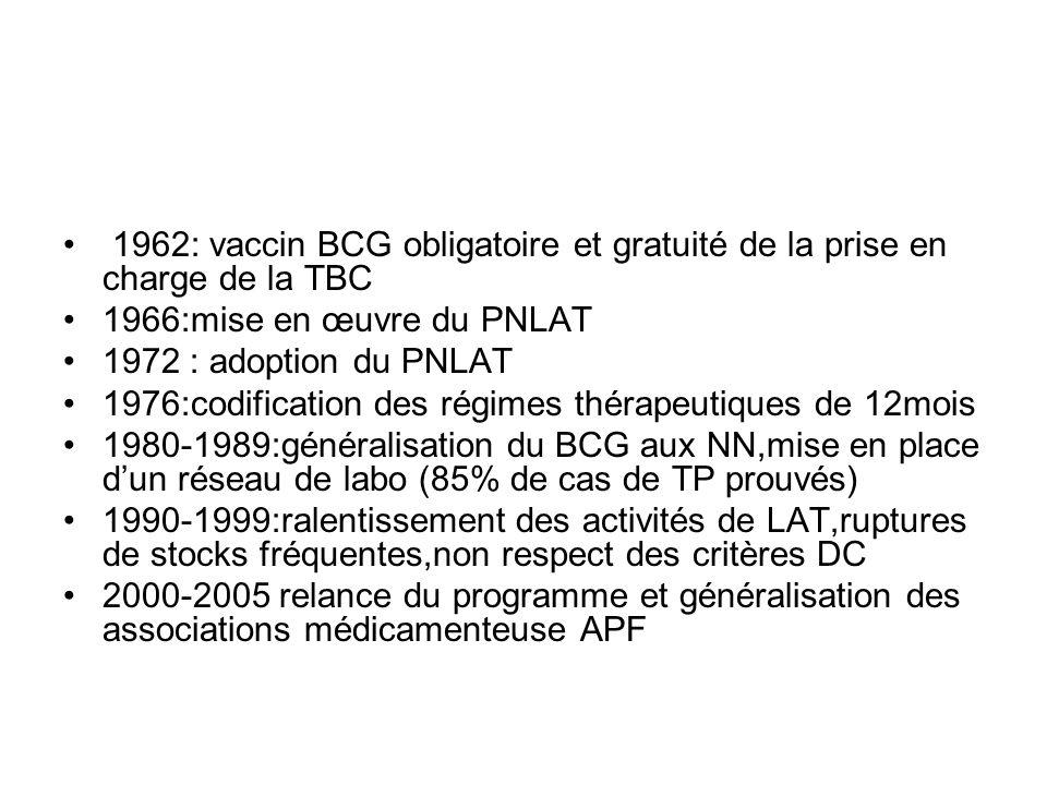 1962: vaccin BCG obligatoire et gratuité de la prise en charge de la TBC