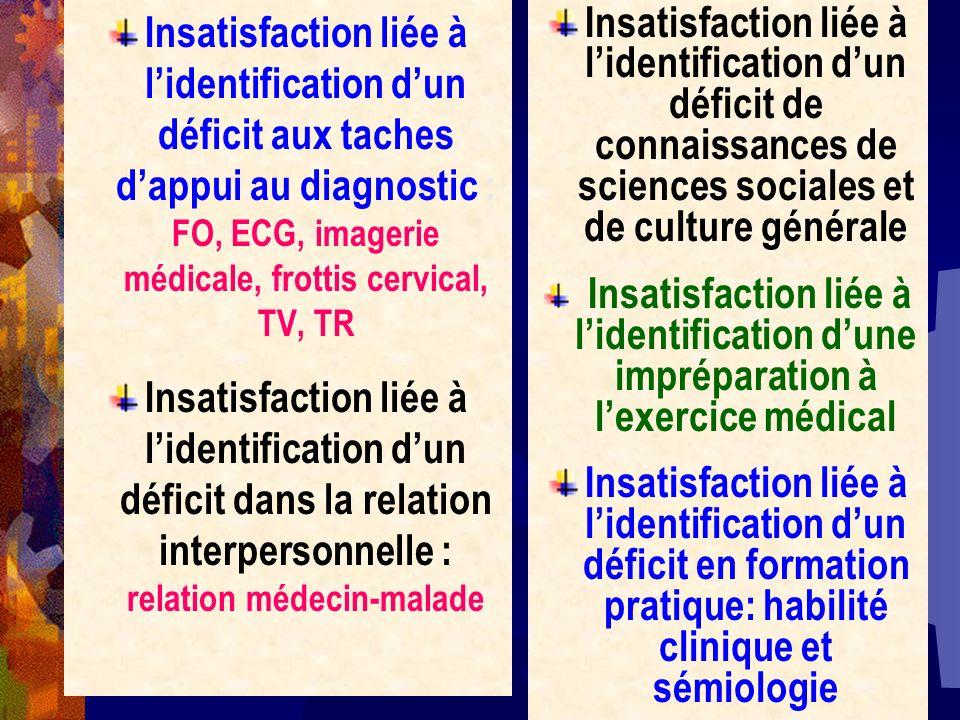 Insatisfaction liée à l'identification d'un déficit aux taches d'appui au diagnostic : FO, ECG, imagerie médicale, frottis cervical, TV, TR