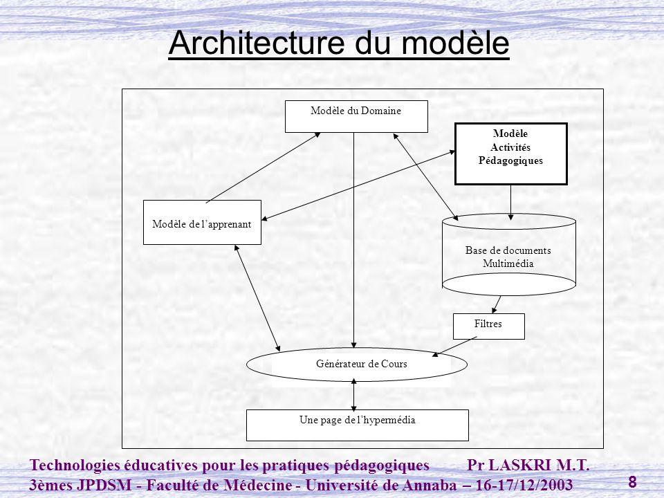 Architecture du modèle