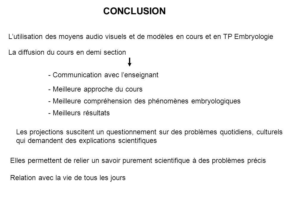 CONCLUSION L'utilisation des moyens audio visuels et de modèles en cours et en TP Embryologie. La diffusion du cours en demi section.