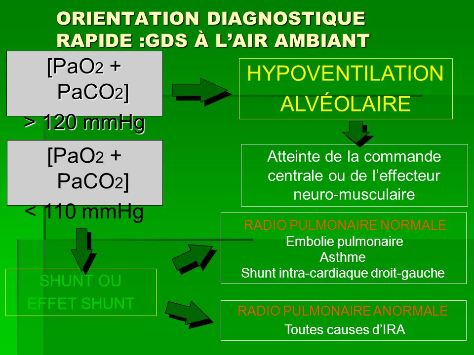 ORIENTATION DIAGNOSTIQUE RAPIDE :GDS À L'AIR AMBIANT
