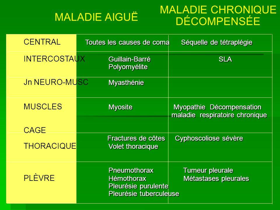 MALADIE CHRONIQUE DÉCOMPENSÉE MALADIE AIGUË