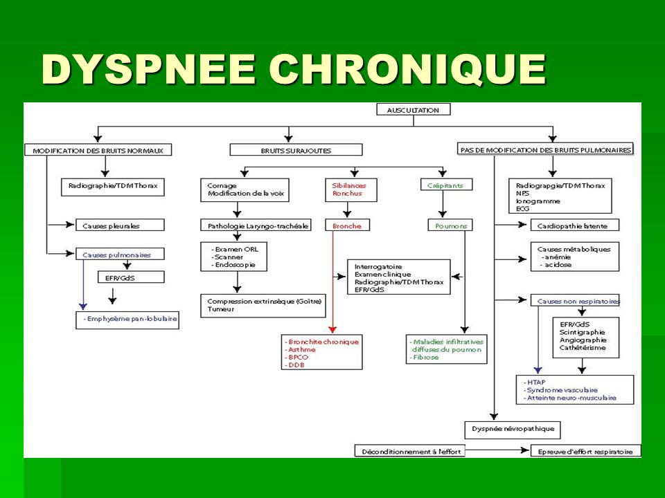 DYSPNEE CHRONIQUE