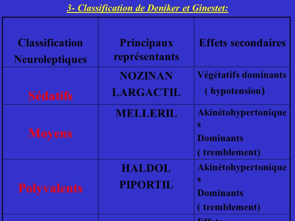 3- Classification de Deniker et Ginestet: Principaux représentants
