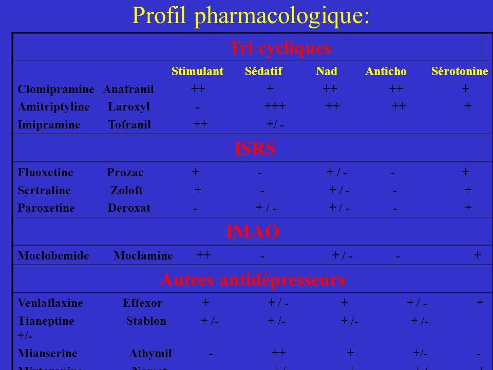 Profil pharmacologique:
