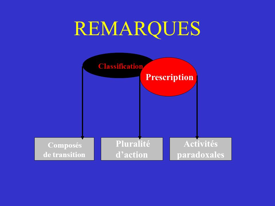 REMARQUES Classification Prescription Composés Pluralité d'action