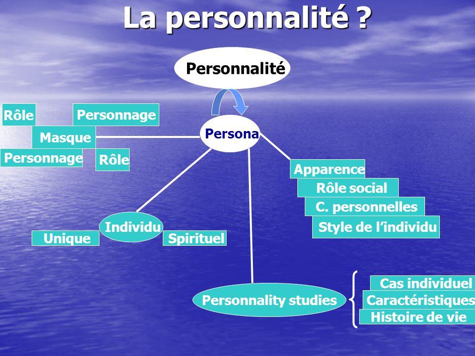La personnalité Rôle Personnage Personnage Personnalité Persona