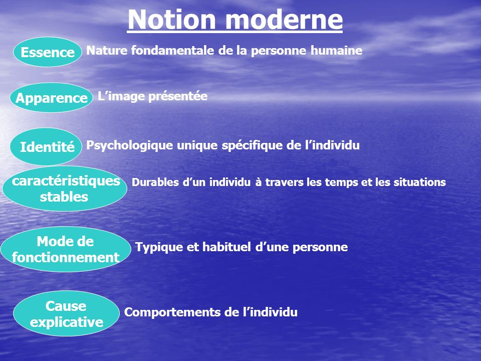 Notion moderne Essence stables Mode de fonctionnement explicative