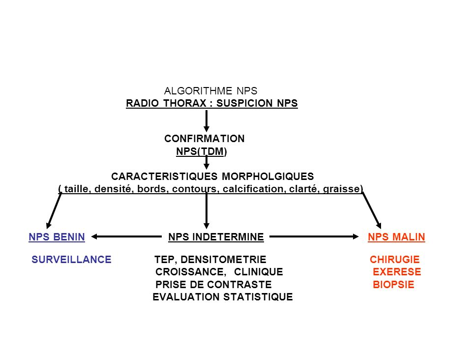 ALGORITHME NPS RADIO THORAX : SUSPICION NPS. CONFIRMATION. NPS(TDM) CARACTERISTIQUES MORPHOLGIQUES.