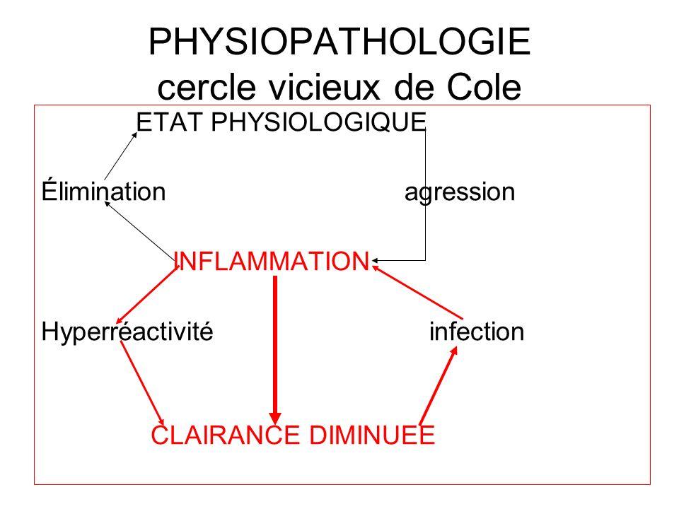 PHYSIOPATHOLOGIE cercle vicieux de Cole