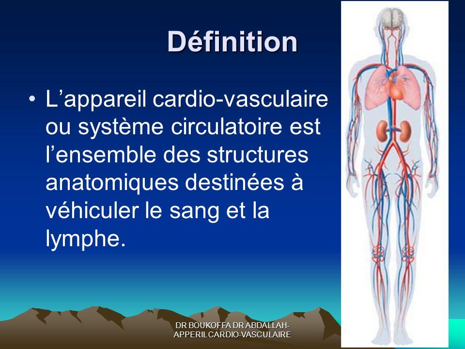 DR BOUKOFFA DR ABDALLAH-APPERIL CARDIO-VASCULAIRE