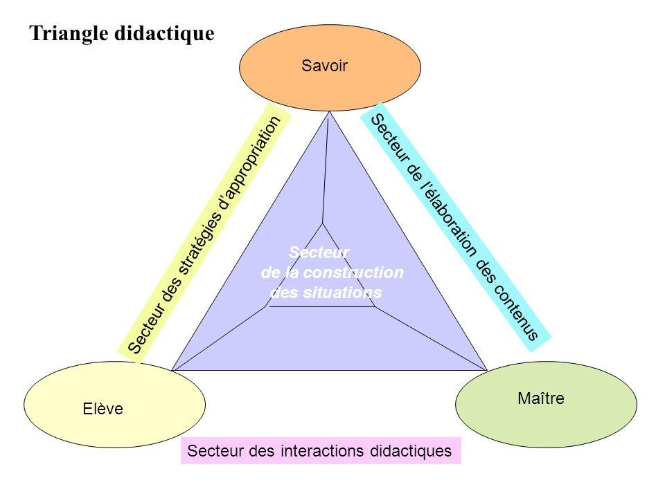 Triangle didactique Savoir Secteur de l'élaboration des contenus