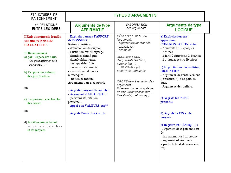 STRUCTURES DE RAISONNEMENT Arguments de type AFFIRMATIF