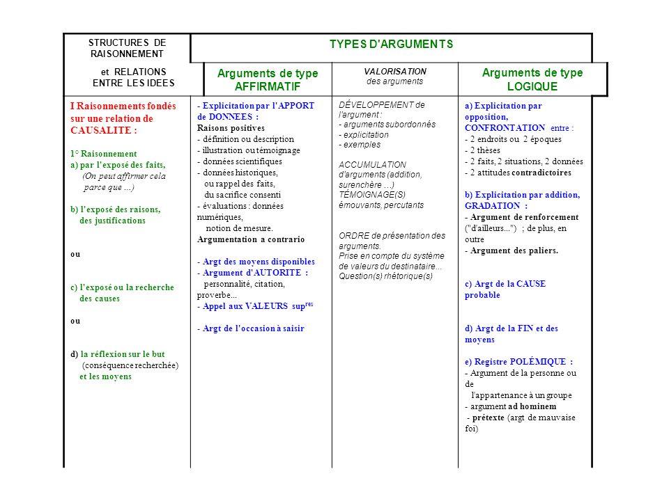 STRUCTURES DE RAISONNEMENT Arguments de type AFFIRMATIF
