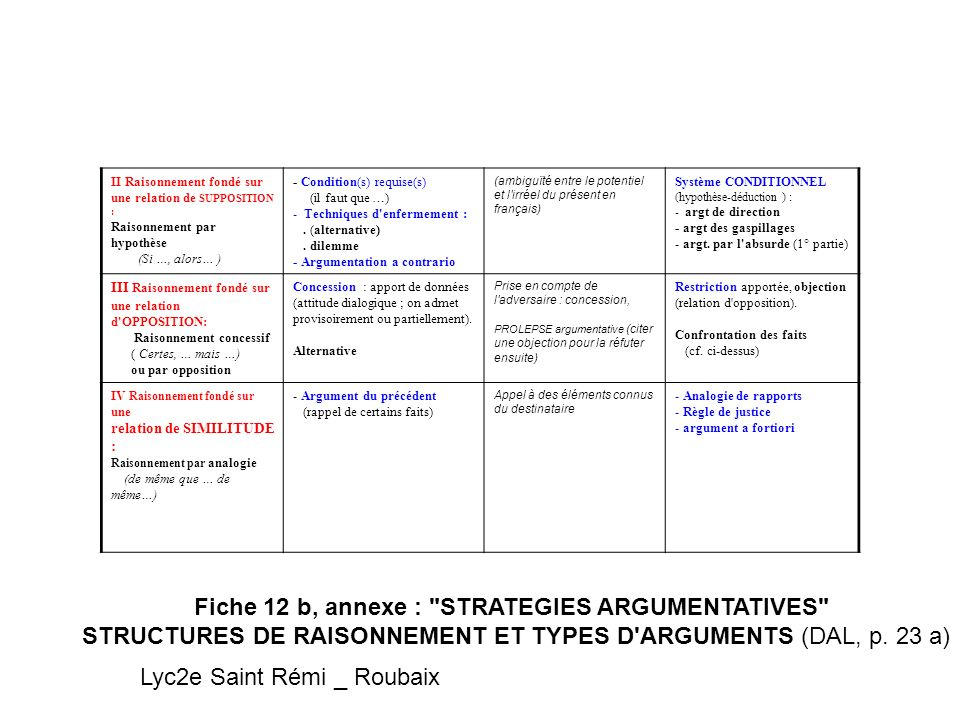 Fiche 12 b, annexe : STRATEGIES ARGUMENTATIVES
