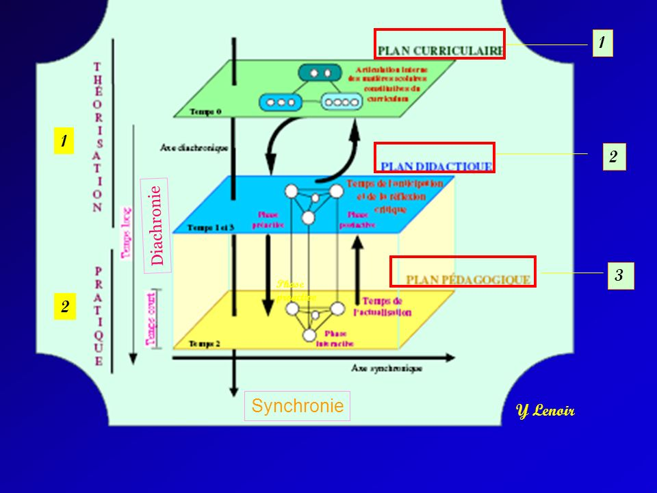 1 1 2 Diachronie 3 Phase proactive 2 Synchronie Y Lenoir