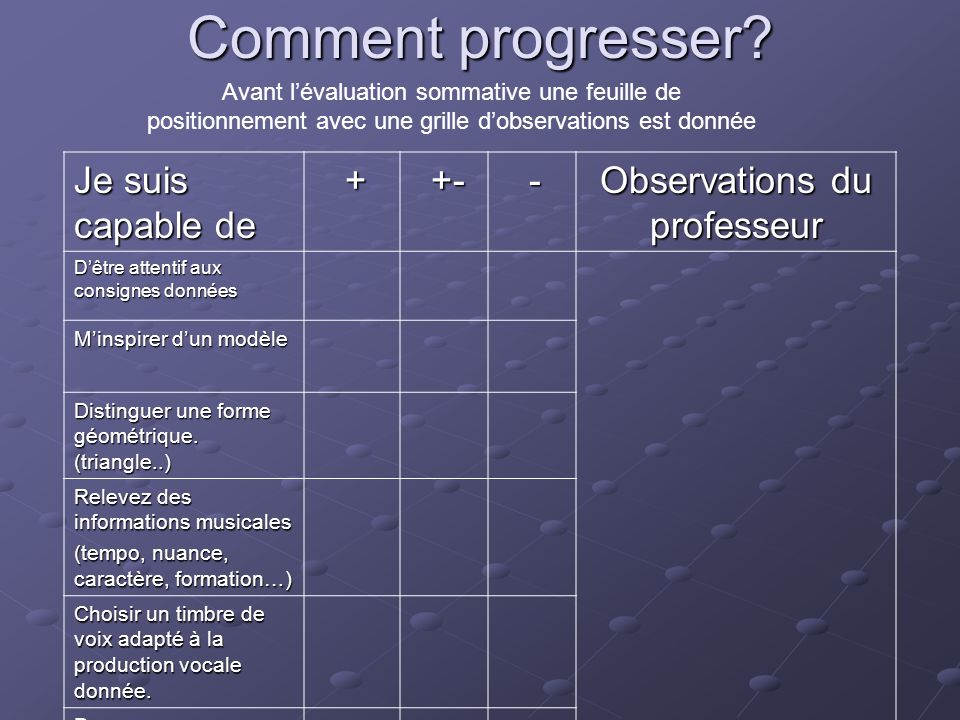 Observations du professeur