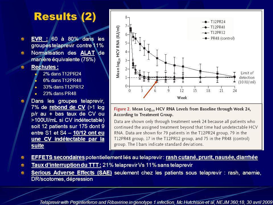 Results (2) EVR : 60 à 80% dans les groupes telaprevir contre 11%