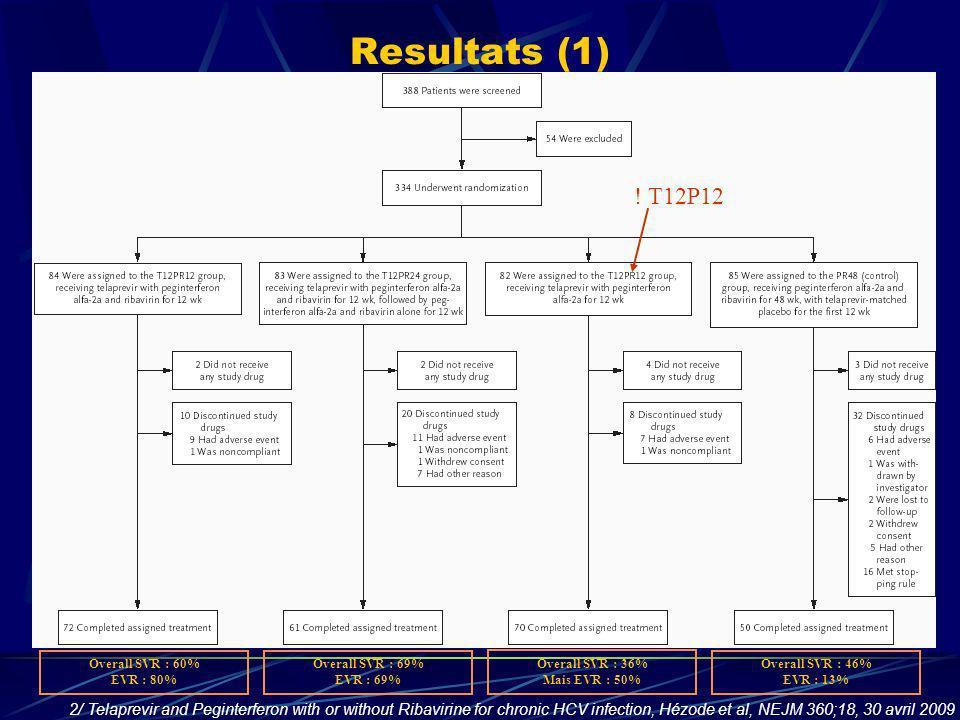 Resultats (1) ! T12P12. Overall SVR : 60% EVR : 80% Overall SVR : 69% EVR : 69% Overall SVR : 36%
