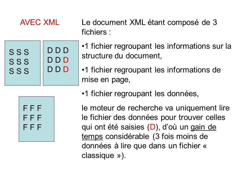 AVEC XML Le document XML étant composé de 3 fichiers : 1 fichier regroupant les informations sur la structure du document,