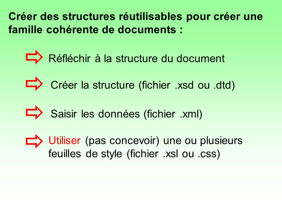 Créer des structures réutilisables pour créer une famille cohérente de documents :