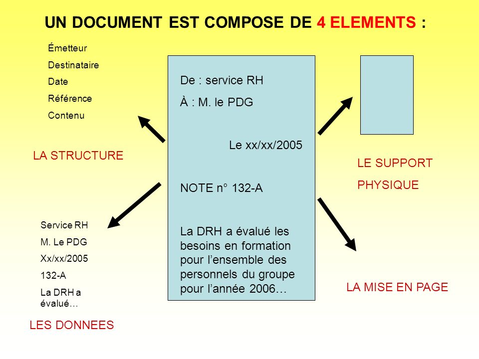 UN DOCUMENT EST COMPOSE DE 4 ELEMENTS :