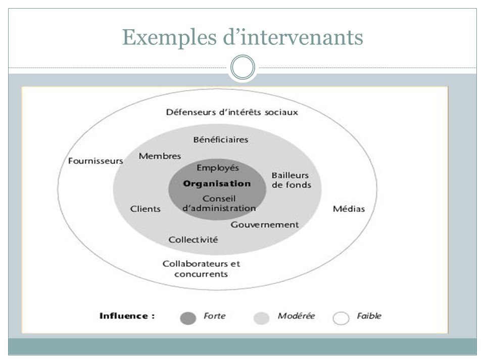Exemples d'intervenants