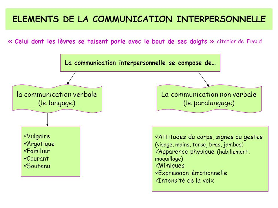 ELEMENTS DE LA COMMUNICATION INTERPERSONNELLE