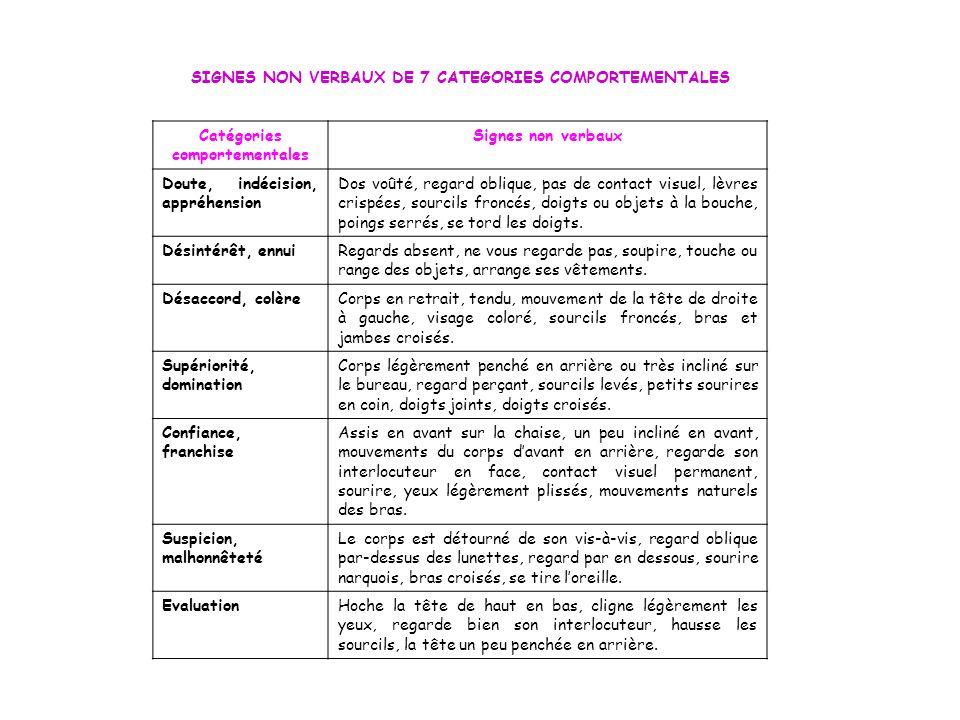 Catégories comportementales