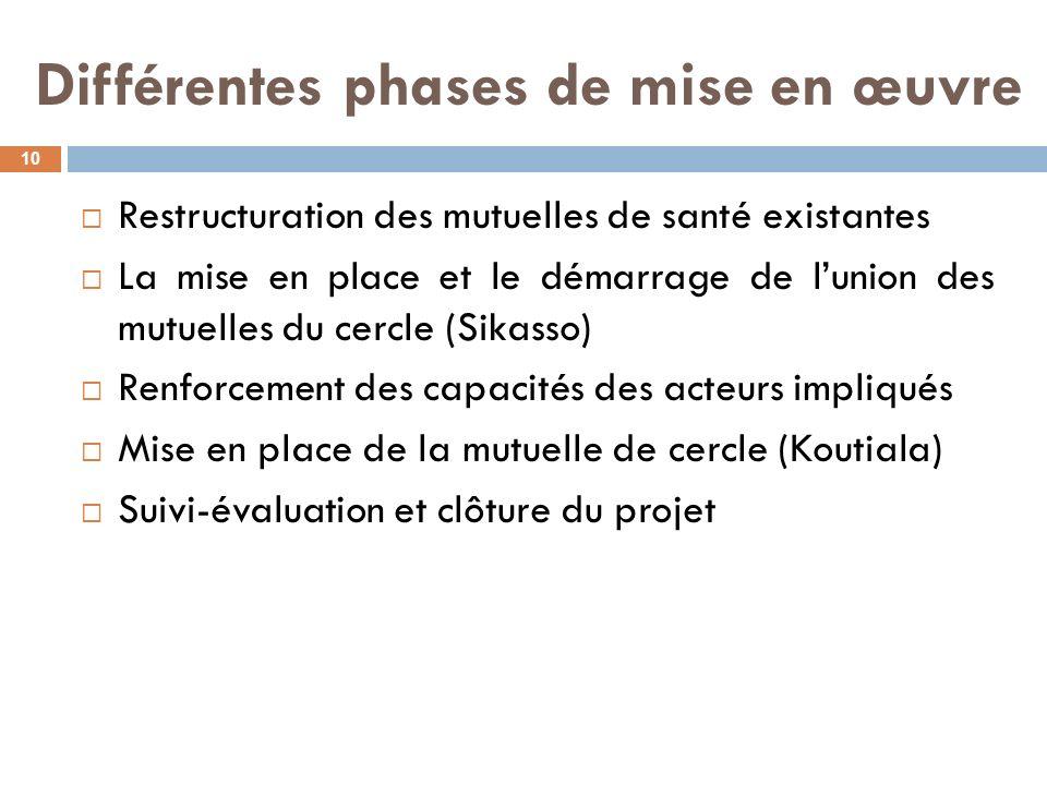 Différentes phases de mise en œuvre