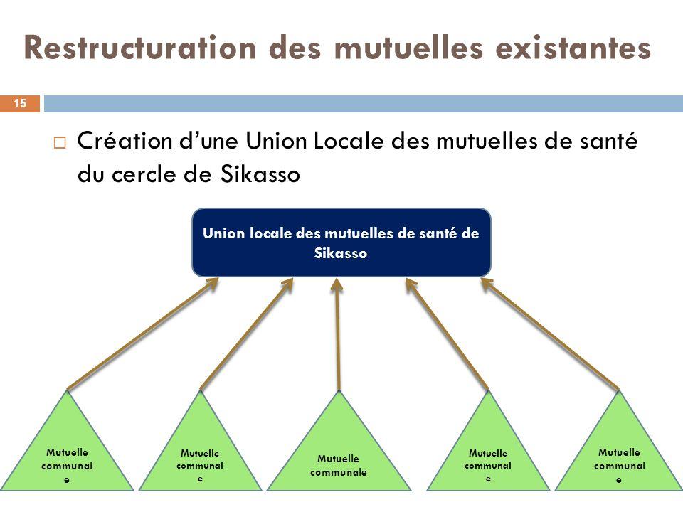 Restructuration des mutuelles existantes