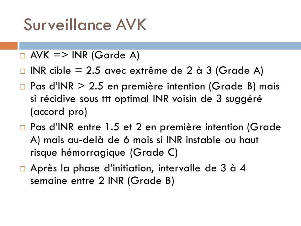 Surveillance AVK AVK => INR (Garde A)