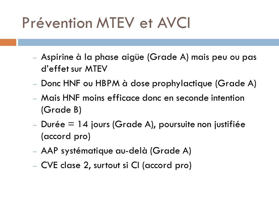 Prévention MTEV et AVCI