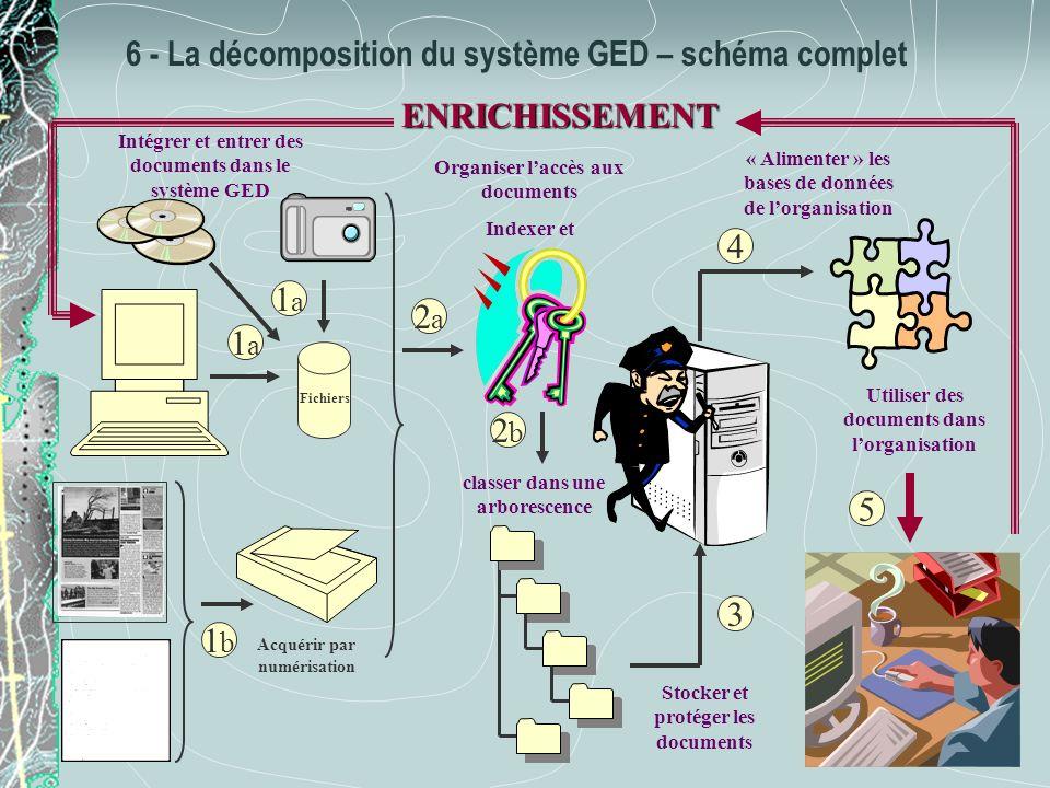 6 - La décomposition du système GED – schéma complet