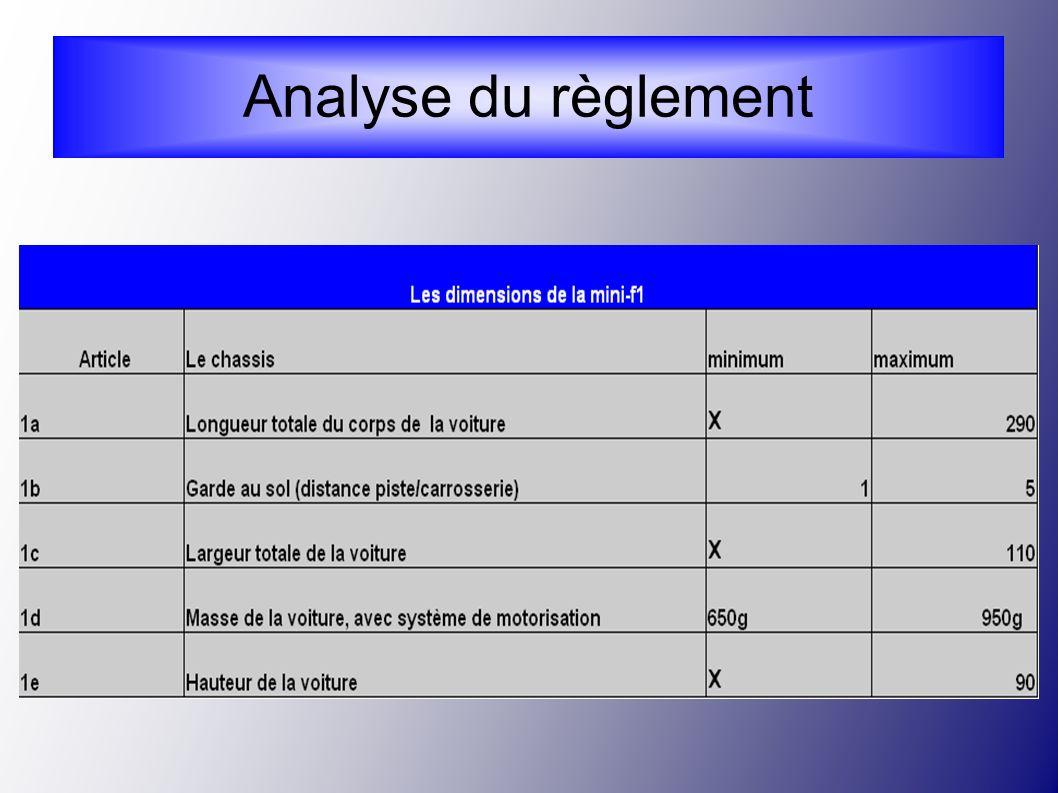 Analyse du règlement 11